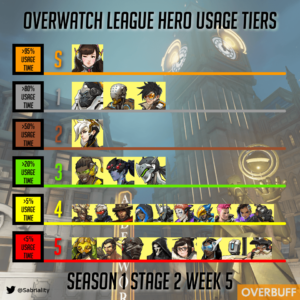 Tiers usage overwatch league